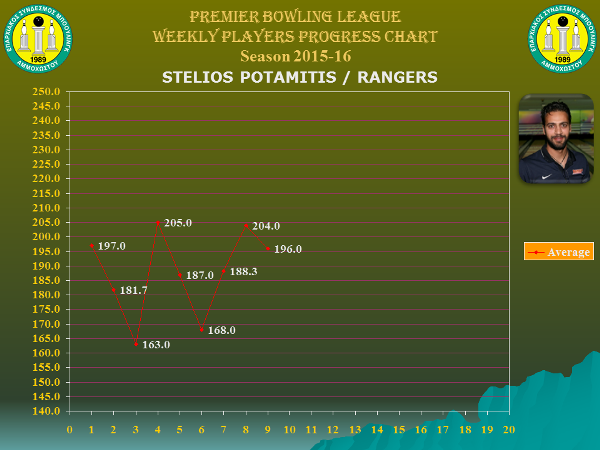 Players Weekly Performance Charts_premier_potamitis stelios.jpg