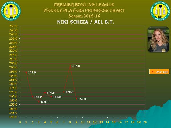 Players Weekly Performance Charts_premier_schiza niki.jpg