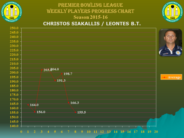 Players Weekly Performance Charts_premier_siakallis christos.jpg