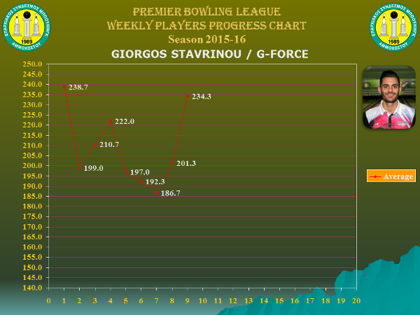 Players Weekly Performance Charts_premier_stavrinou giorgos.jpg