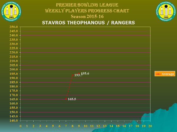 Players Weekly Performance Charts_premier_stavros theophanous