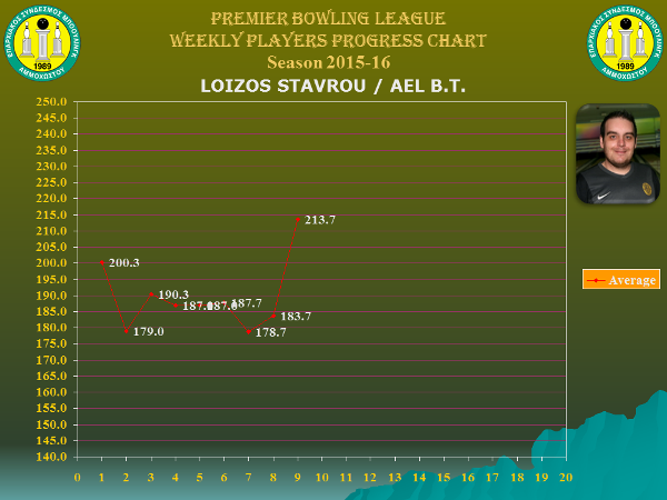 Players Weekly Performance Charts_premier_stavrou loizos.jpg