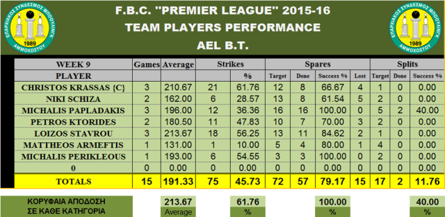 Teams Performance AEL_W-9