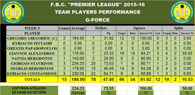 Teams Performance G-FORCE_W-9