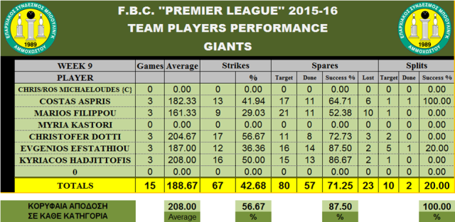 Teams Performance GIANTS_W-9