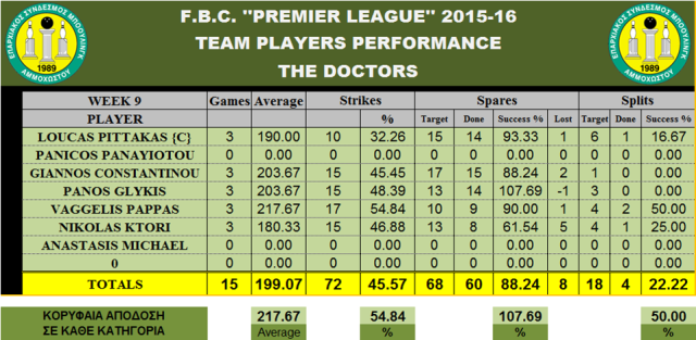 Teams Performance THE DOCTORS_W-9