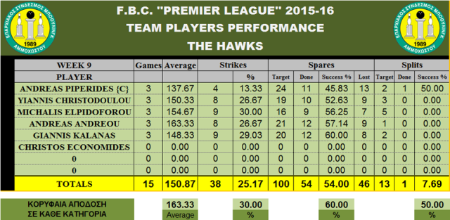 Teams Performance THE HAWKS_W-9