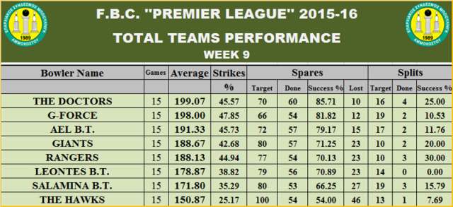 Teams Performance W-9