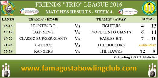 PREMIER Trio League Matches Results - W4