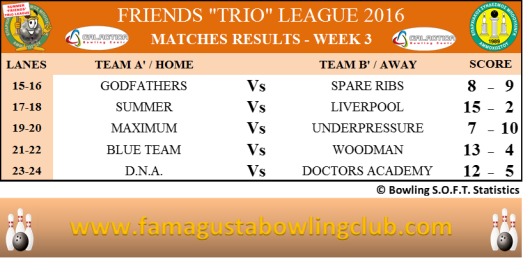 Summer Trio Leagues Matches Results - W3