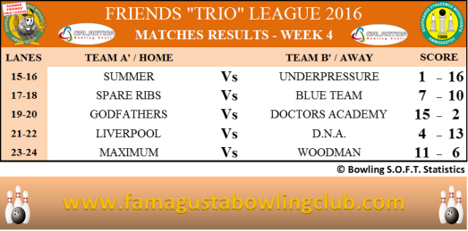 Summer Trio Leagues Matches Results - W4