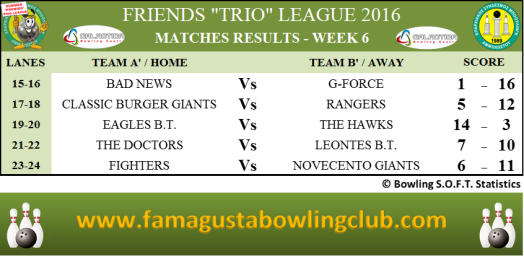 PREMIER Trio League Matches Results - W6