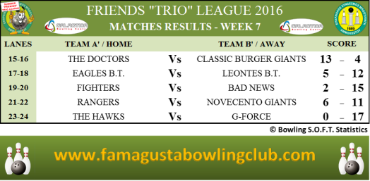PREMIER Trio League Matches Results - W7