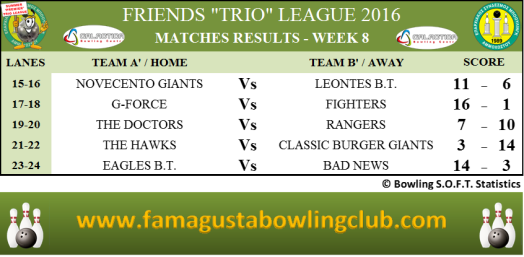 PREMIER Trio League Matches Results - W8