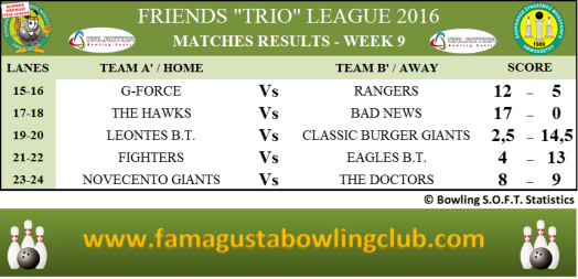 PREMIER Trio League Matches Results - W9