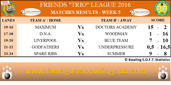 Summer Trio Leagues Matches Results - W5
