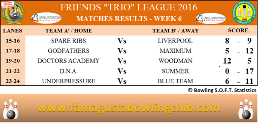 Summer Trio Leagues Matches Results - W6