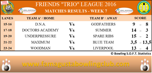 Summer Trio Leagues Matches Results - W7