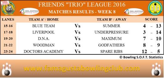 Summer Trio Leagues Matches Results - W8