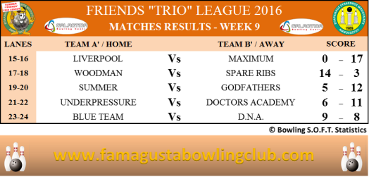 Summer Trio Leagues Matches Results - W9