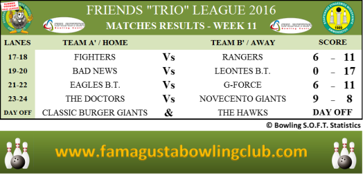 PREMIER Trio League Matches Results - W11