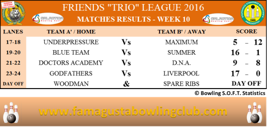 Summer Trio Leagues Matches Results - W10