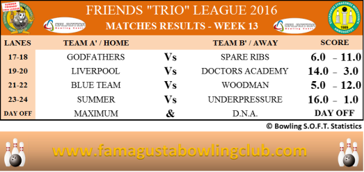friends-trio-leagues-matches-results-w13