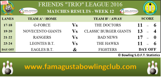 premier-trio-league-matches-results-w12