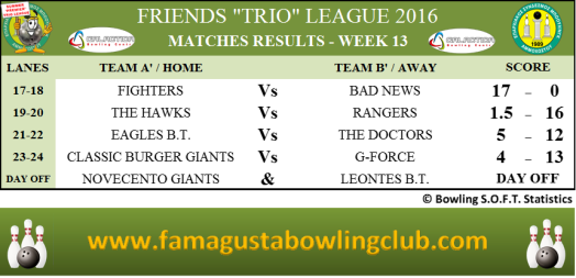 premier-trio-league-matches-results-w13