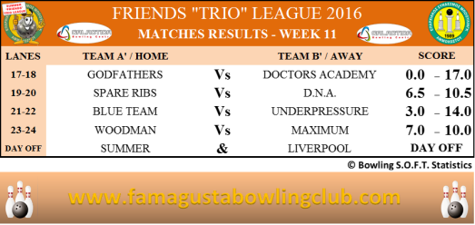 summer-trio-leagues-matches-results-w11
